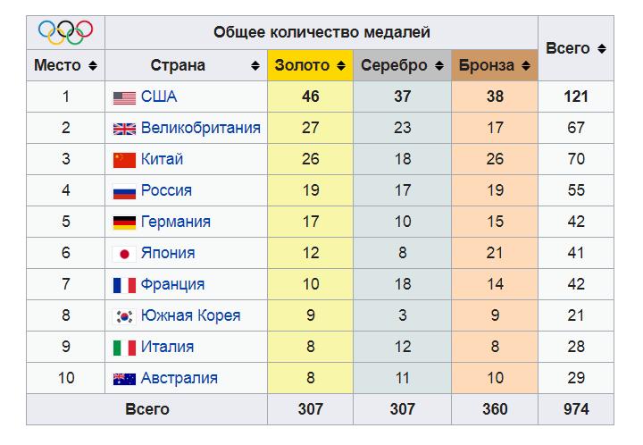 Летние Олимпийские игры 2020. Где и когда пройдут, виды спорта, символы, медальный зачет