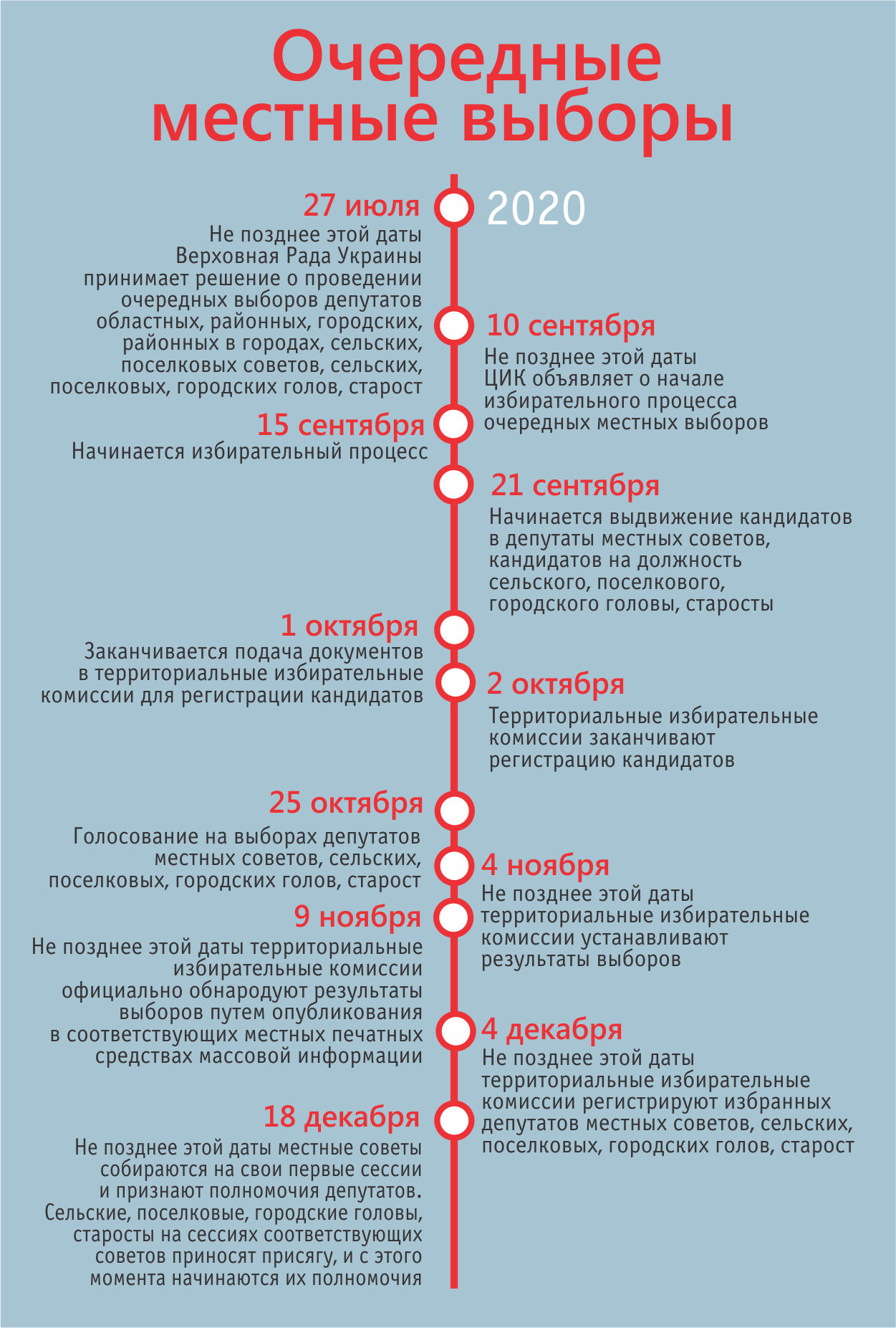 Выборы 2020. Кого выбираем в России. Выборы в США, Белоруссии, Казахстане, Грузии, Украине