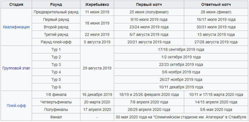 Лига чемпионов UEFA 2019 – 2020