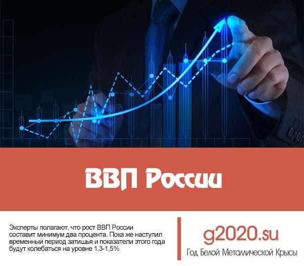ВВП России в 2020 году