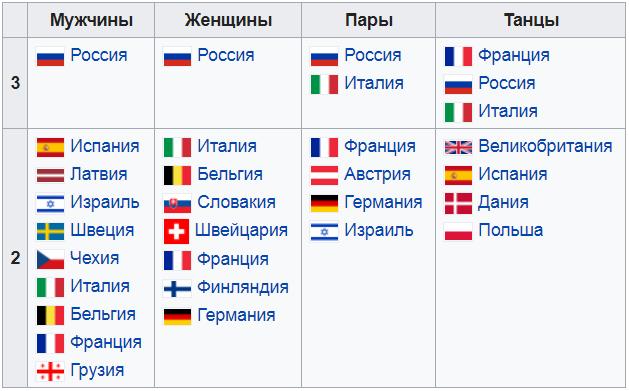 Чемпионат Европы по фигурному катанию 2020